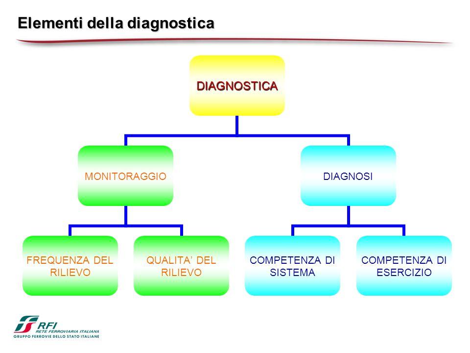 Elementi della diagnostica