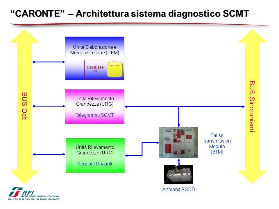 CARONTE – Architettura sistema diagnostico SCMT