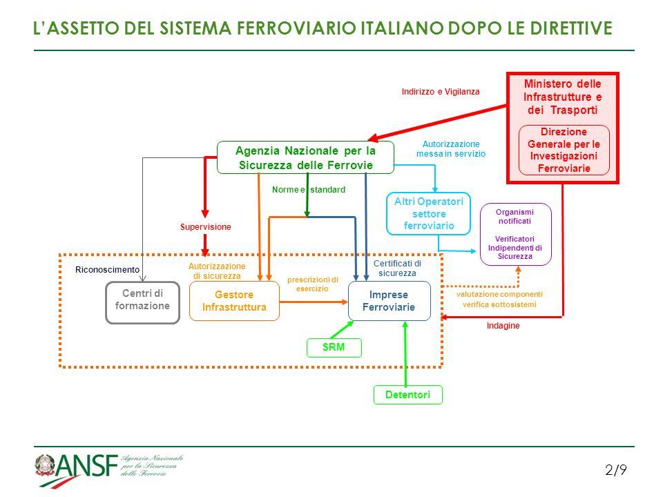 L'ASSETTO DEL SISTEMA FERROVIARIO ITALIANO DOPO LE DIRETTIVE