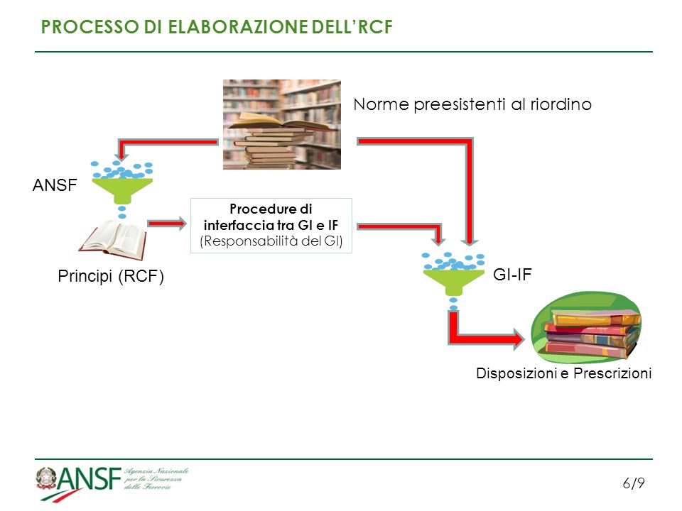Procedure di interfaccia tra GI e IF