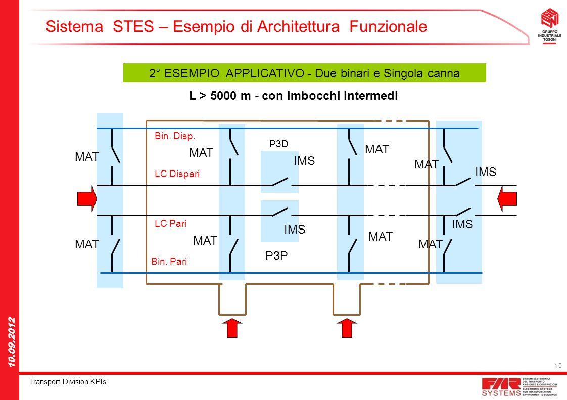 Sistema STES – Esempio di Architettura Funzionale