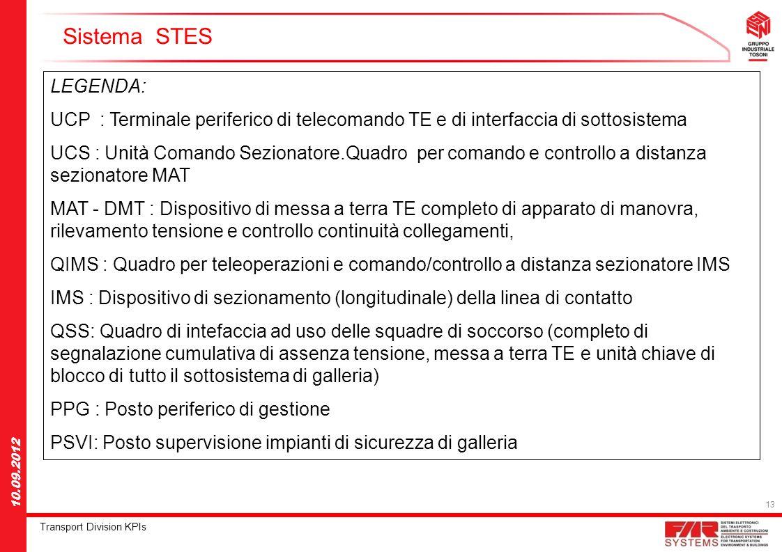 Sistema STES LEGENDA: UCP : Terminale periferico di telecomando TE e di interfaccia di sottosistema.