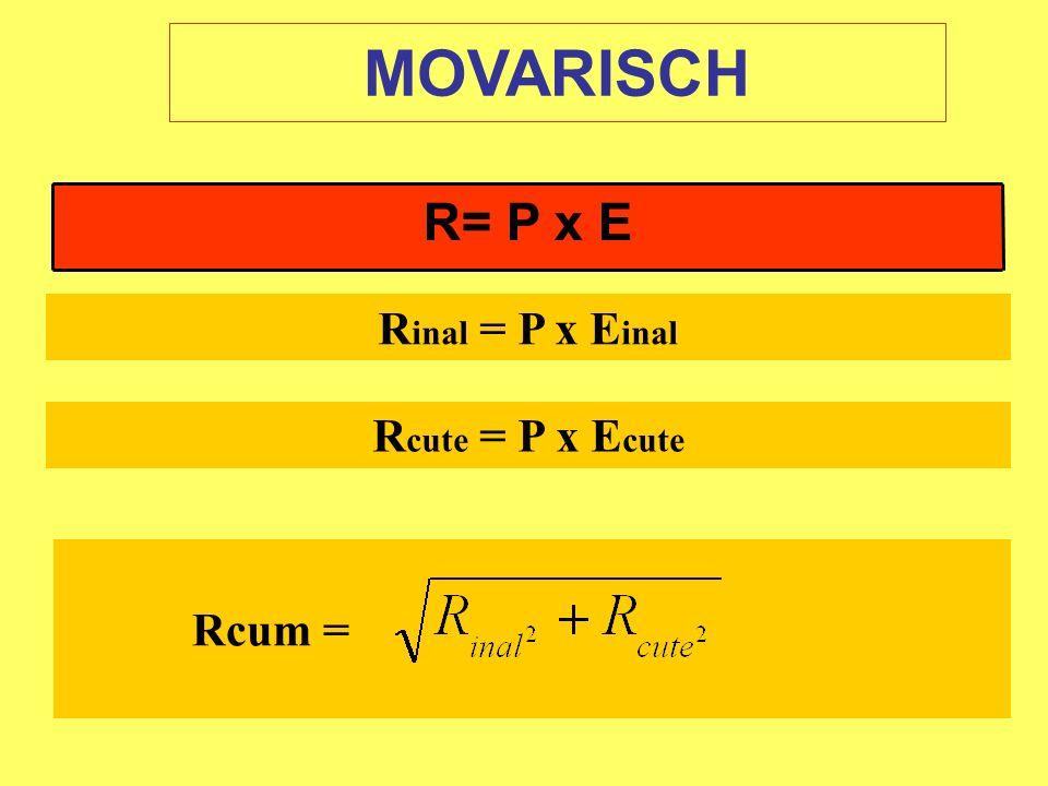 MOVARISCH R= P x E Rinal = P x Einal Rcute = P x Ecute Rcum =