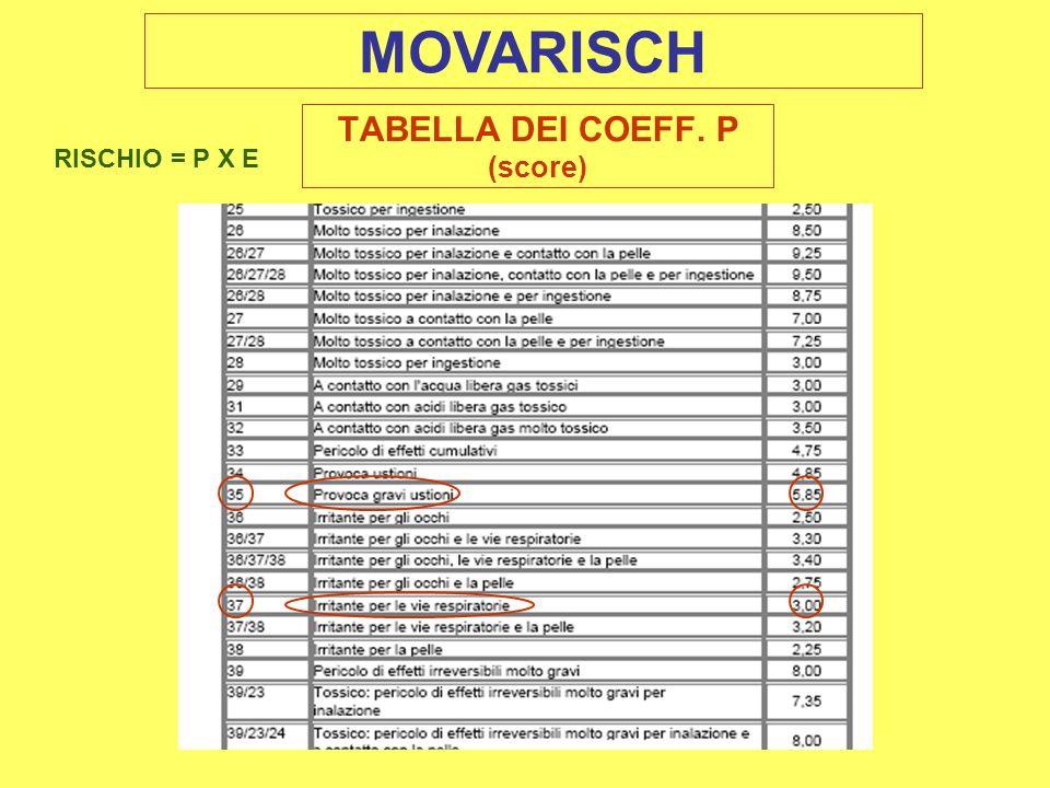 TABELLA DEI COEFF. P (score)