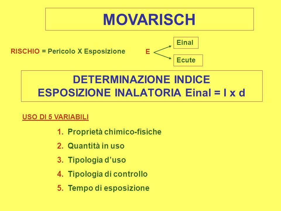 DETERMINAZIONE INDICE ESPOSIZIONE INALATORIA Einal = I x d
