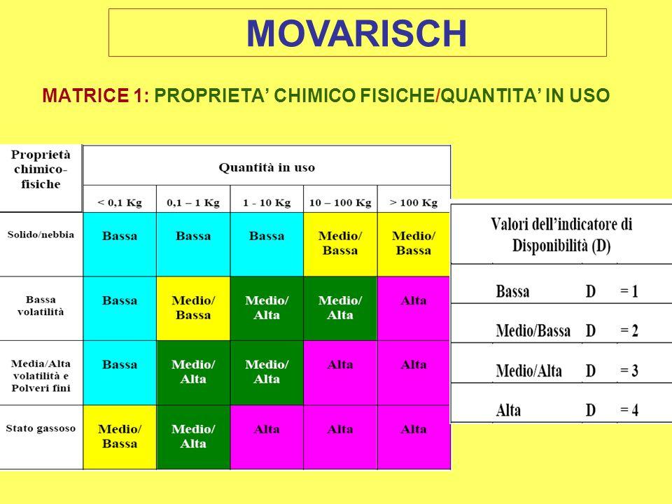 MATRICE 1: PROPRIETA' CHIMICO FISICHE/QUANTITA' IN USO