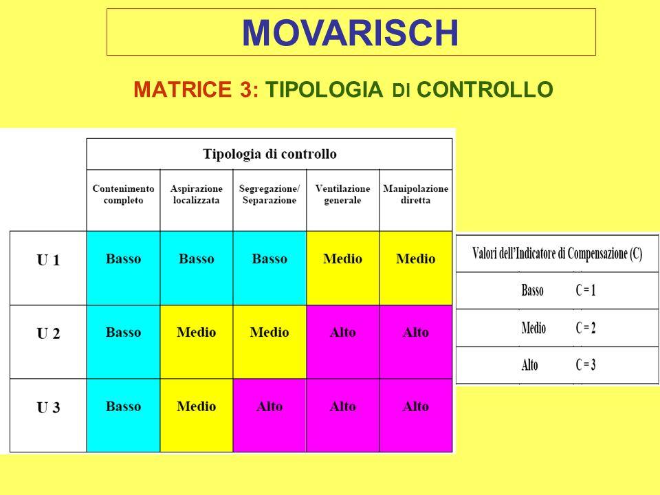 MATRICE 3: TIPOLOGIA DI CONTROLLO