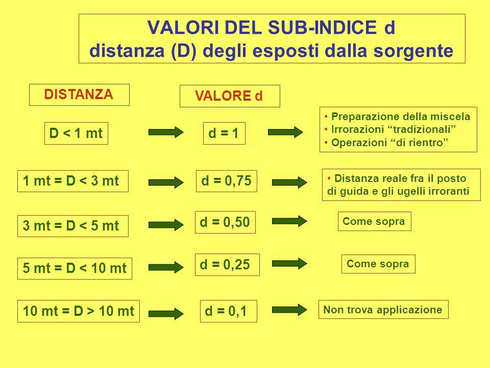 VALORI DEL SUB-INDICE d distanza (D) degli esposti dalla sorgente