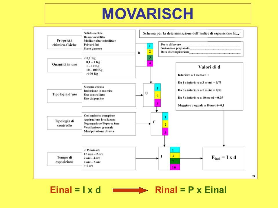 MOVARISCH Einal = I x d Rinal = P x Einal