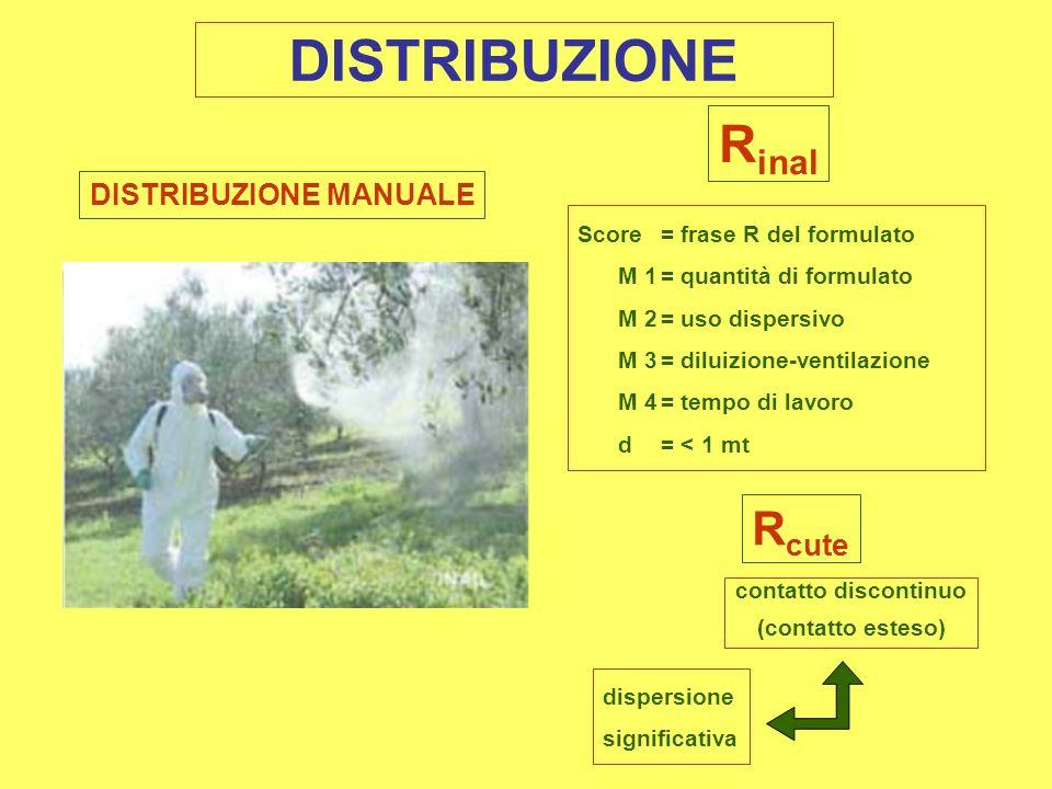 DISTRIBUZIONE MANUALE