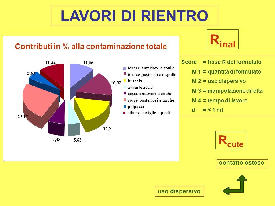 Contributi in % alla contaminazione totale