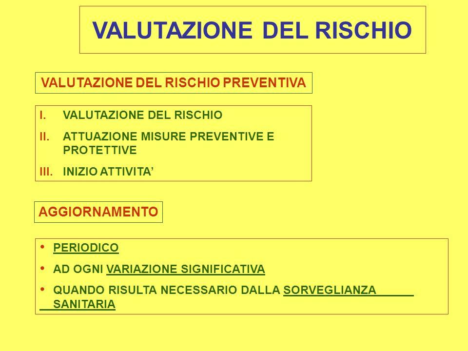 VALUTAZIONE DEL RISCHIO VALUTAZIONE DEL RISCHIO PREVENTIVA