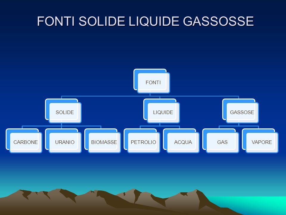 FONTI SOLIDE LIQUIDE GASSOSSE
