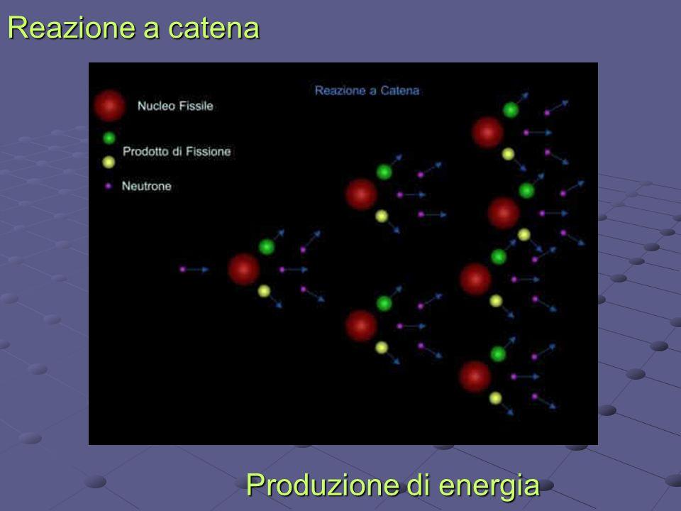 Reazione a catena Produzione di energia
