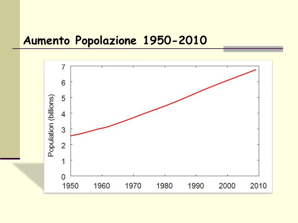 Aumento Popolazione 1950-2010
