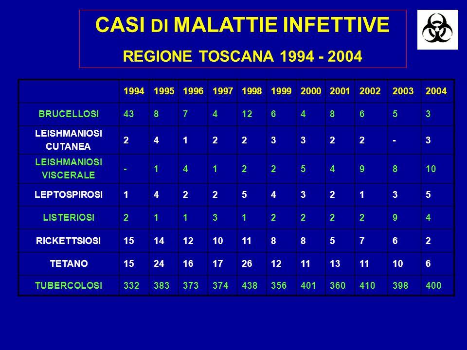 CASI DI MALATTIE INFETTIVE