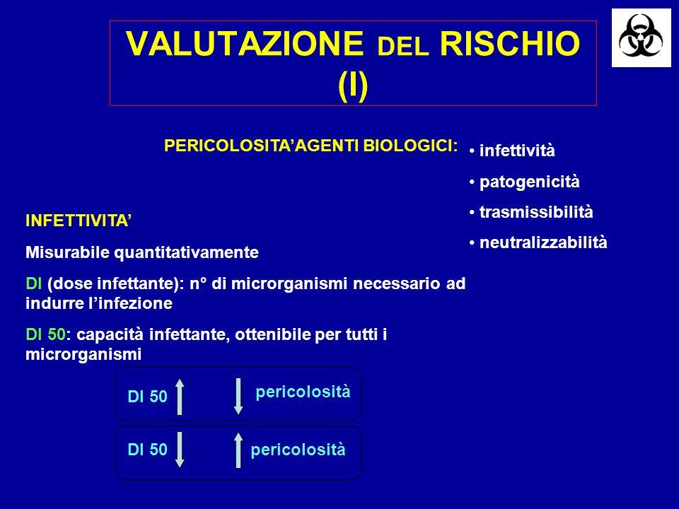 VALUTAZIONE DEL RISCHIO (I)
