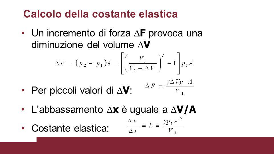 Calcolo della costante elastica