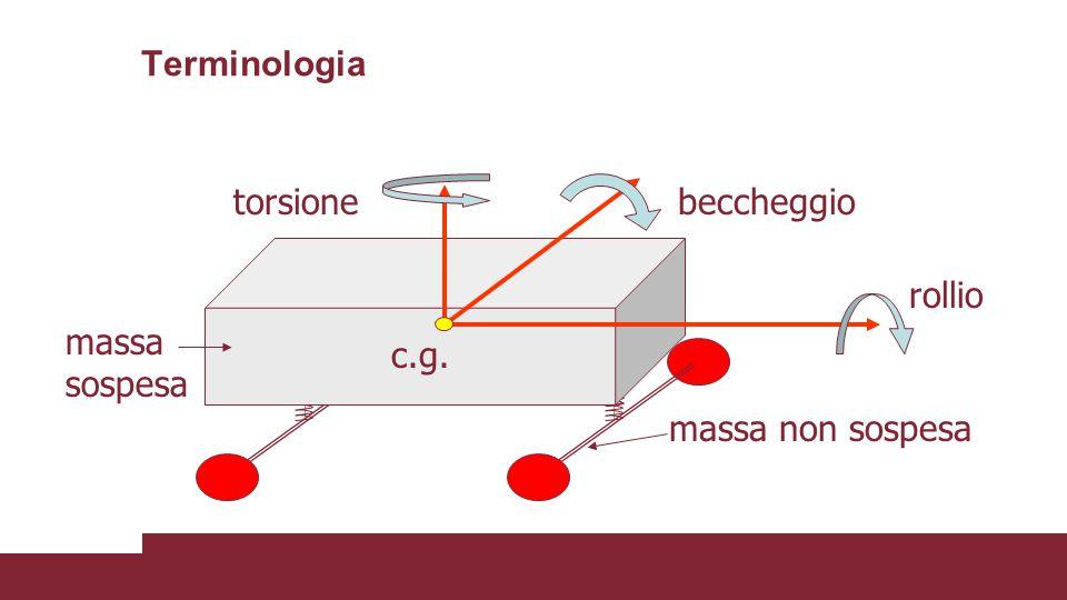 Terminologia torsione beccheggio rollio massa sospesa c.g. massa non sospesa
