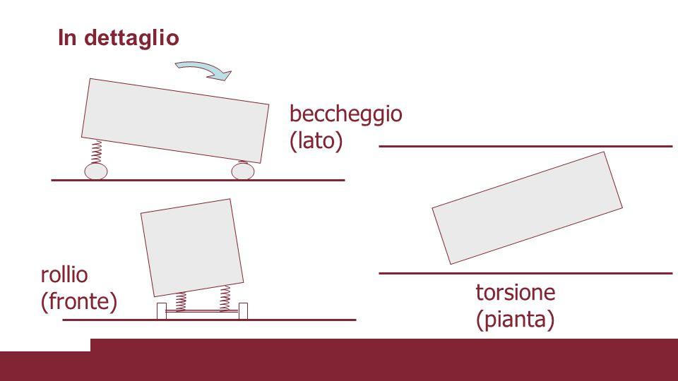 In dettaglio beccheggio (lato) rollio (fronte) torsione (pianta)