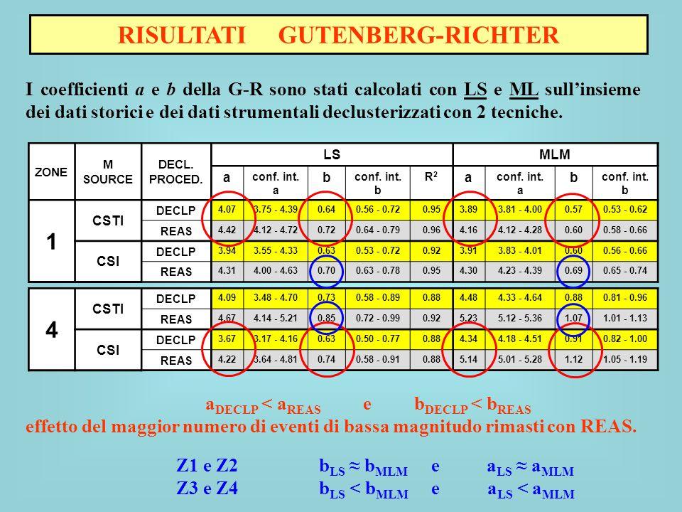 RISULTATI GUTENBERG-RICHTER