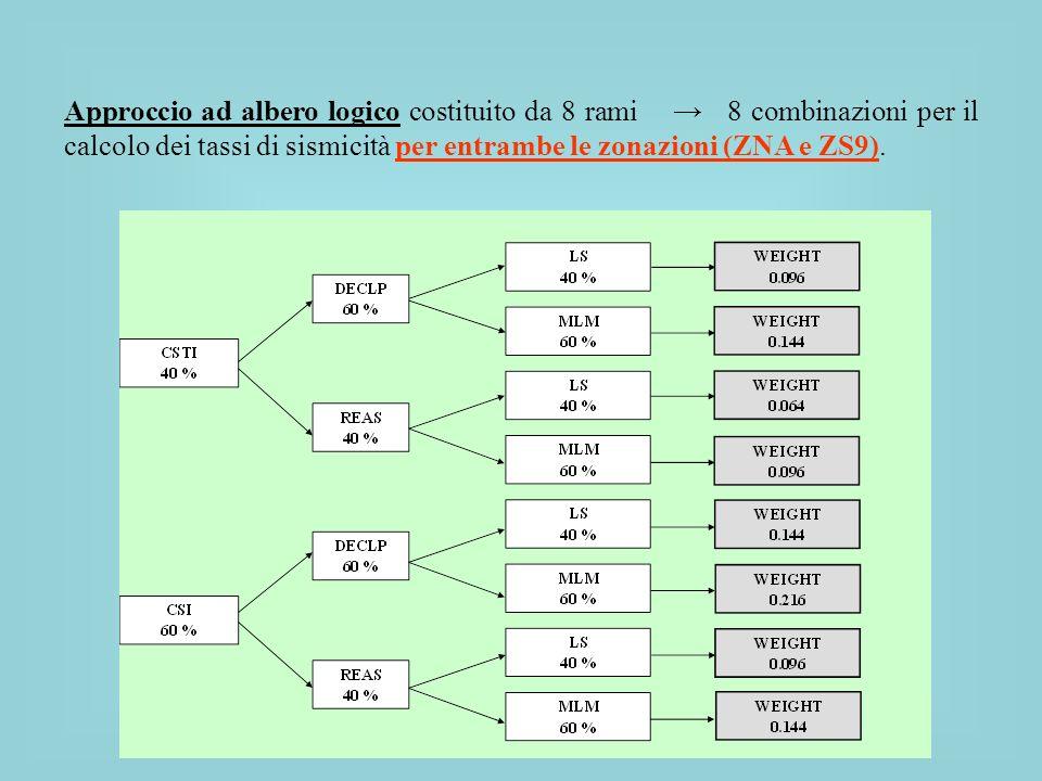 Approccio ad albero logico costituito da 8 rami → 8 combinazioni per il calcolo dei tassi di sismicità per entrambe le zonazioni (ZNA e ZS9).