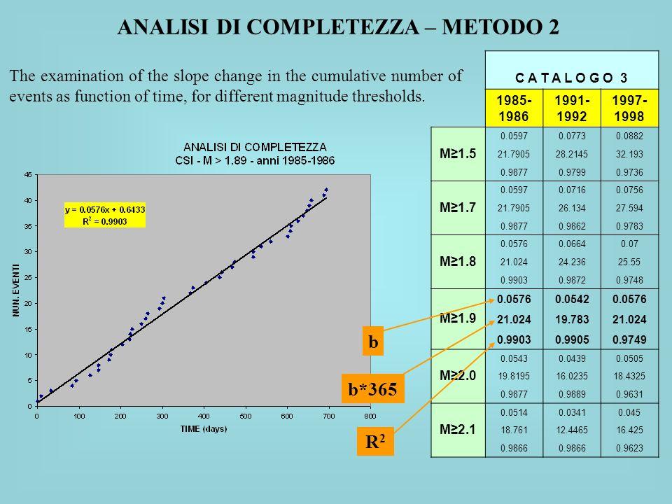 ANALISI DI COMPLETEZZA – METODO 2
