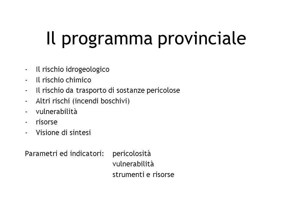 Il programma provinciale