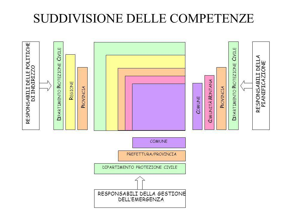 SUDDIVISIONE DELLE COMPETENZE
