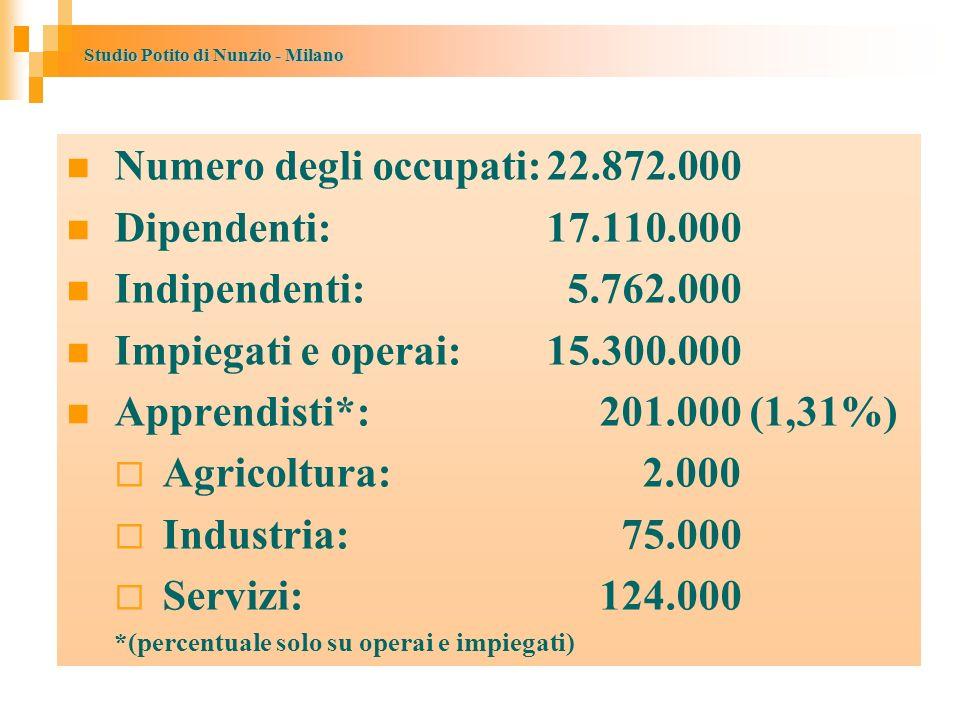 Numero degli occupati: 22.872.000 Dipendenti: 17.110.000