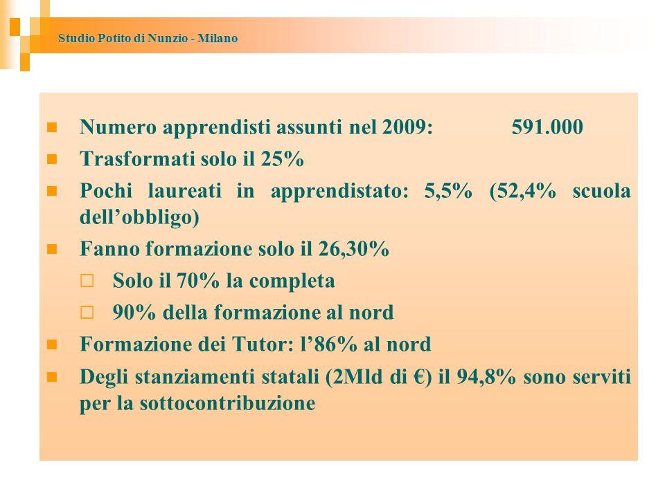Numero apprendisti assunti nel 2009: 591.000