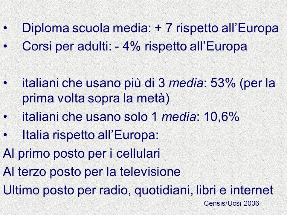 Diploma scuola media: + 7 rispetto all'Europa
