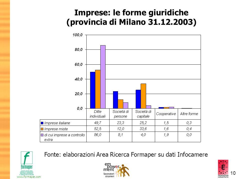 Imprese: le forme giuridiche (provincia di Milano 31.12.2003)