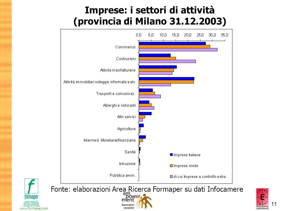 Imprese: i settori di attività (provincia di Milano 31.12.2003)