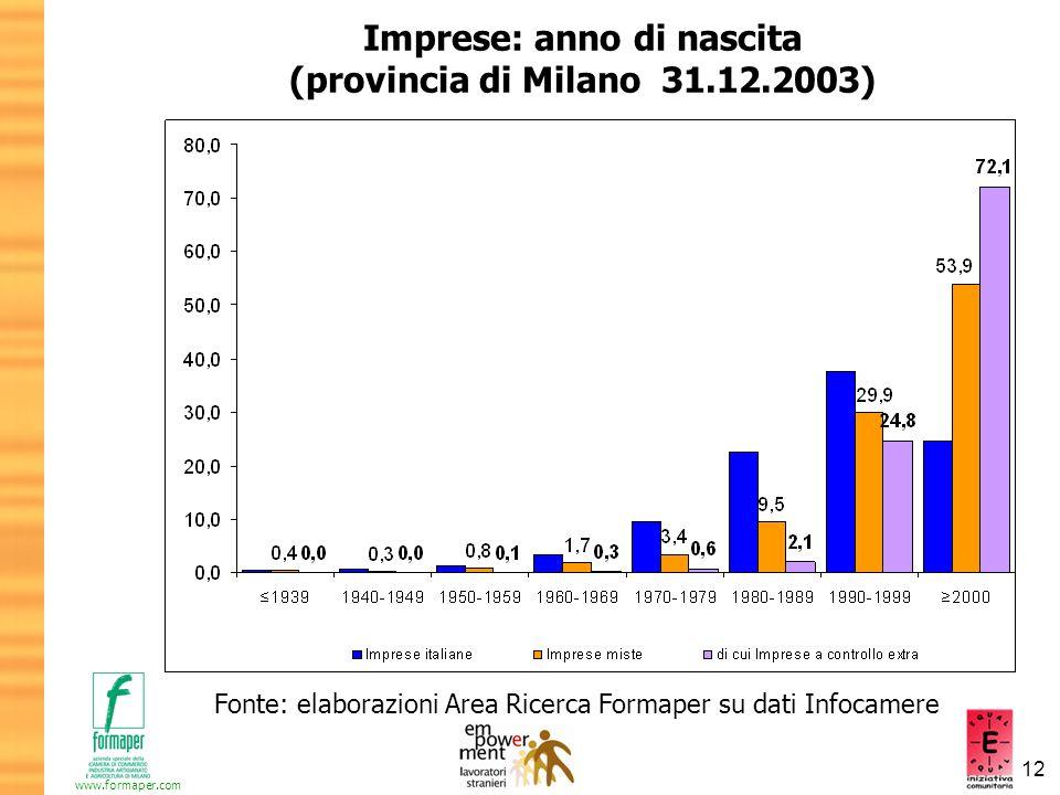 Imprese: anno di nascita (provincia di Milano 31.12.2003)