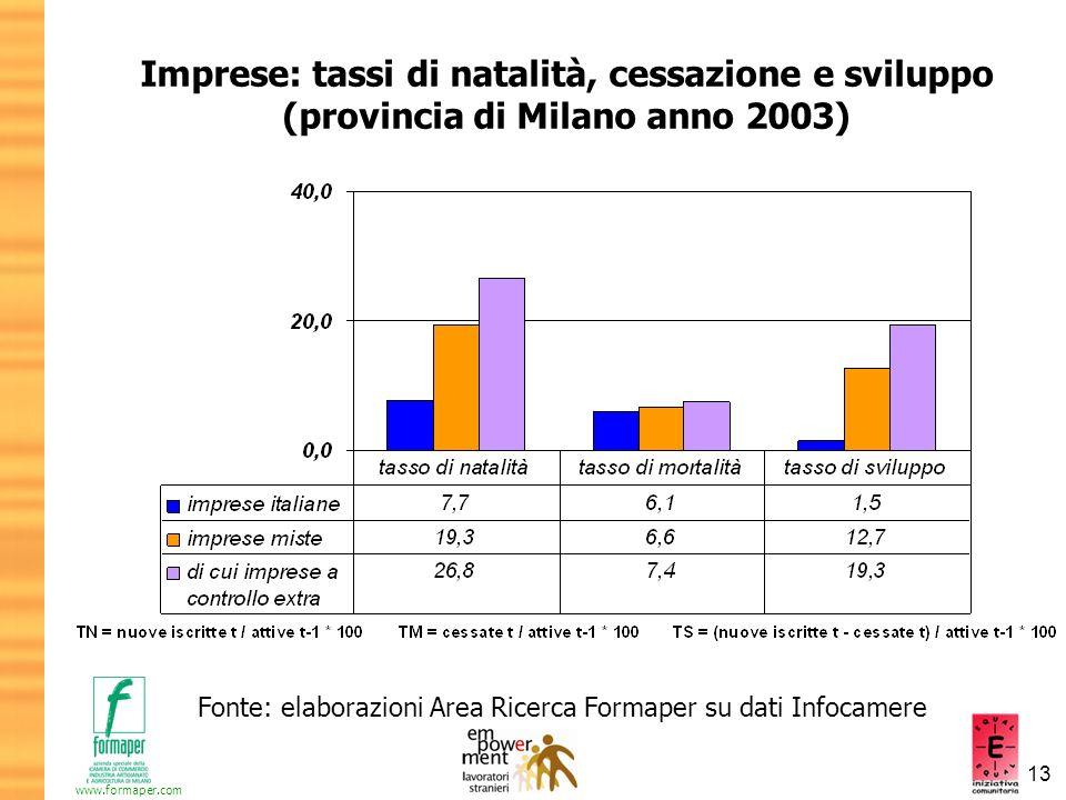Imprese: tassi di natalità, cessazione e sviluppo (provincia di Milano anno 2003)
