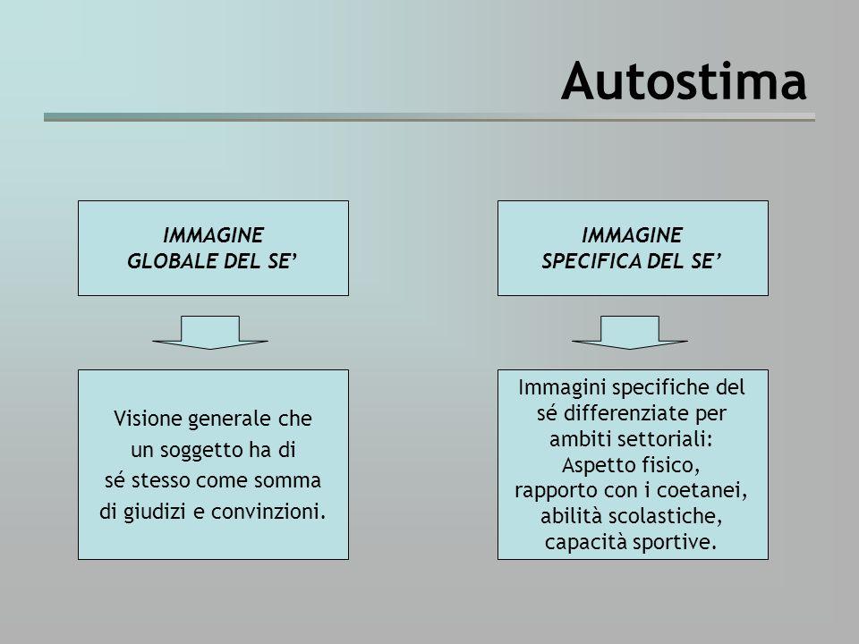 Autostima IMMAGINE GLOBALE DEL SE' IMMAGINE SPECIFICA DEL SE'