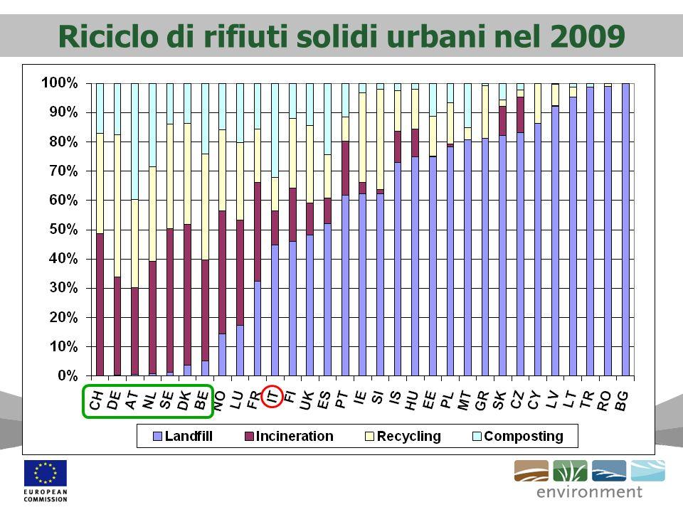 Riciclo di rifiuti solidi urbani nel 2009