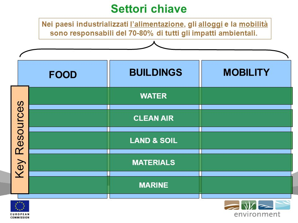 Settori chiave Key Resources BUILDINGS MOBILITY FOOD