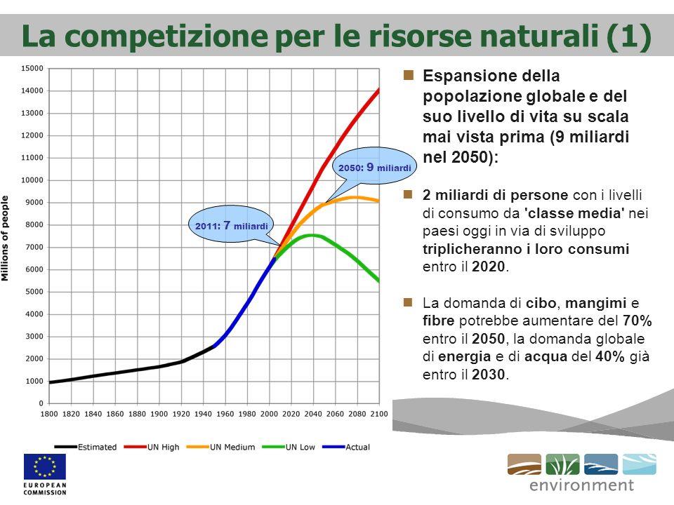 La competizione per le risorse naturali (1)