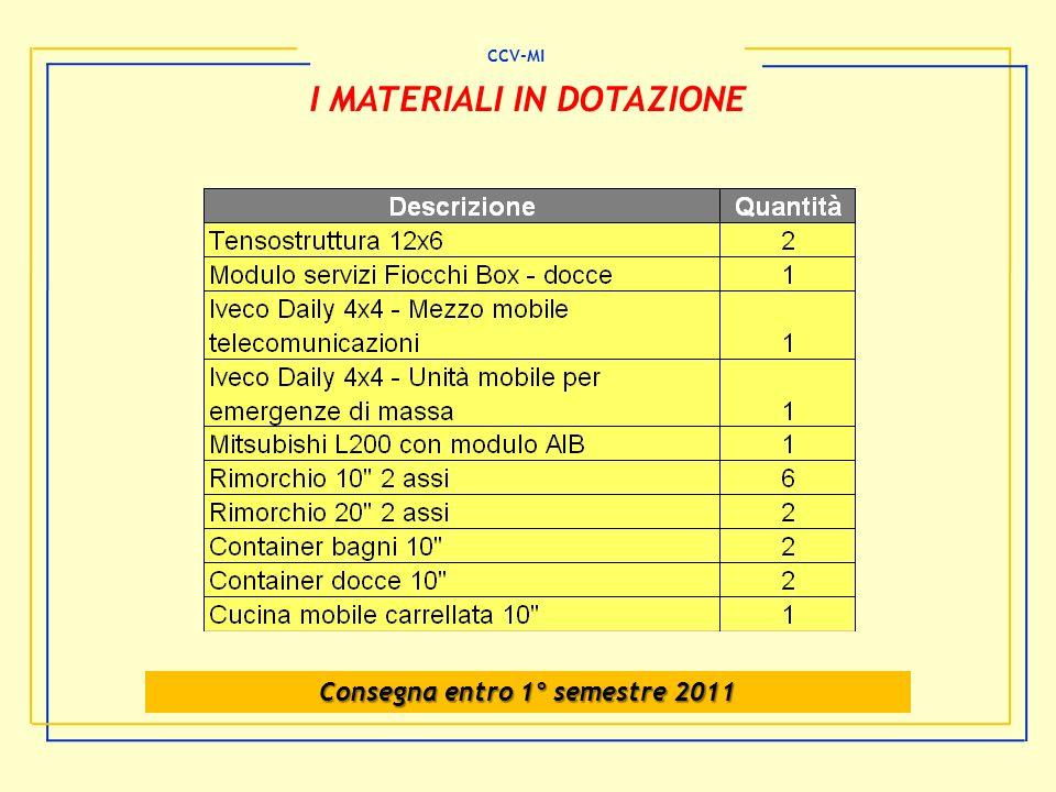 I MATERIALI IN DOTAZIONE Consegna entro 1° semestre 2011