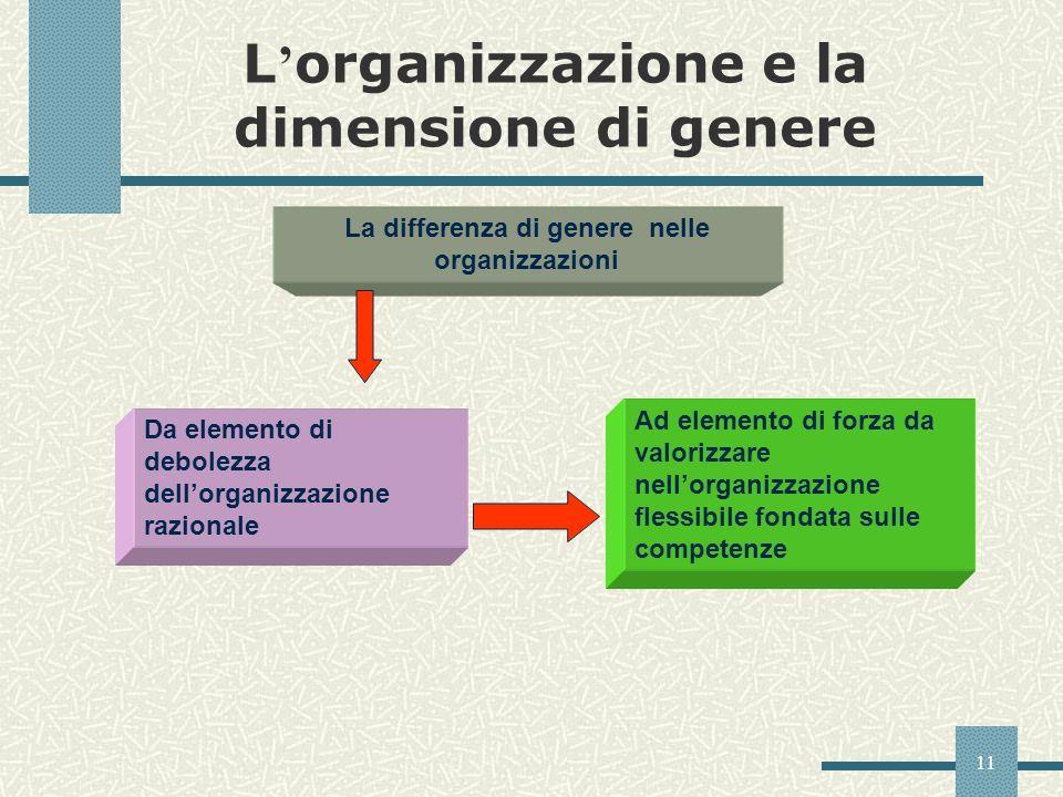 L'organizzazione e la dimensione di genere