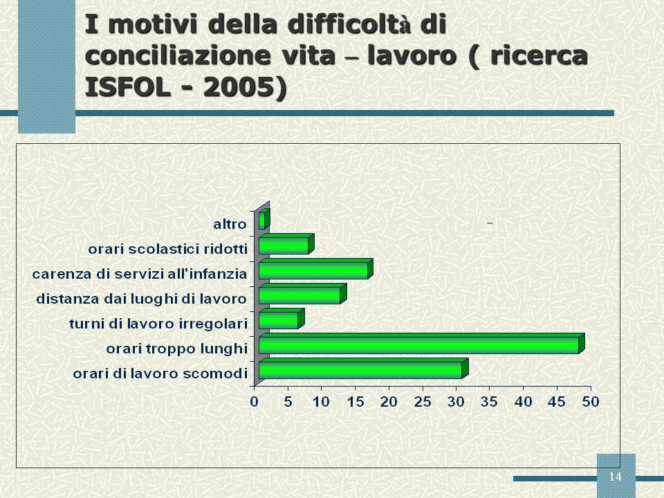 I motivi della difficoltà di conciliazione vita – lavoro ( ricerca ISFOL - 2005)