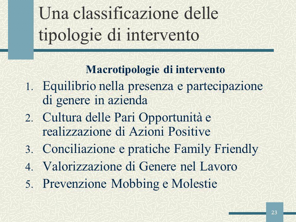 Una classificazione delle tipologie di intervento