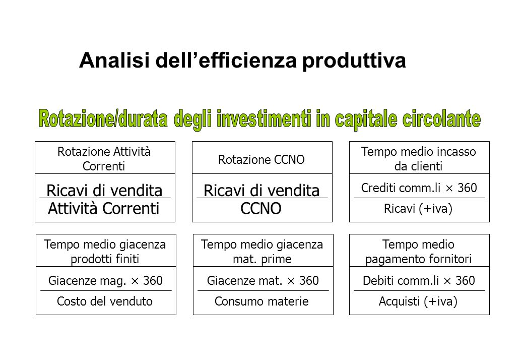Analisi dell'efficienza produttiva