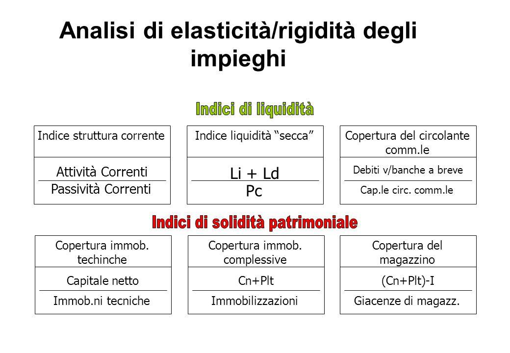 Analisi di elasticità/rigidità degli impieghi