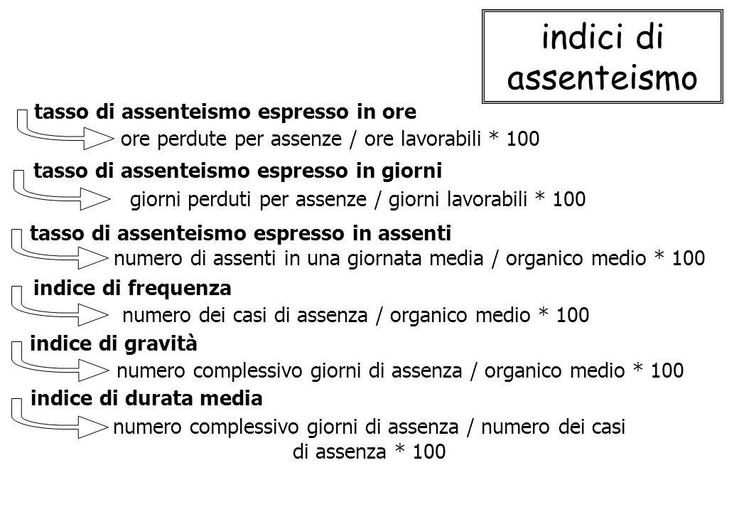 indici di assenteismo tasso di assenteismo espresso in ore