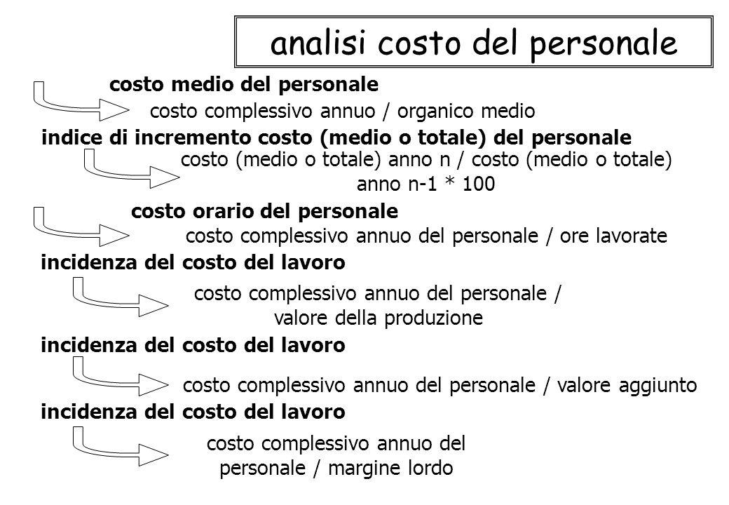 analisi costo del personale