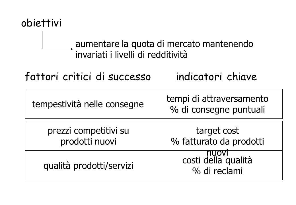 fattori critici di successo indicatori chiave