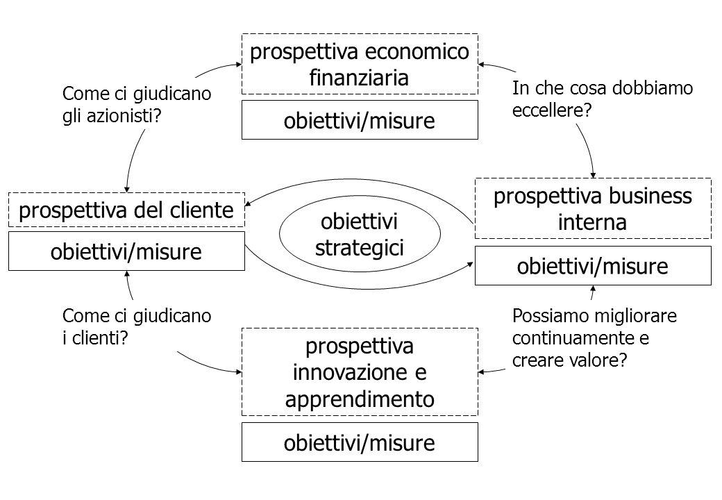 prospettiva economico finanziaria